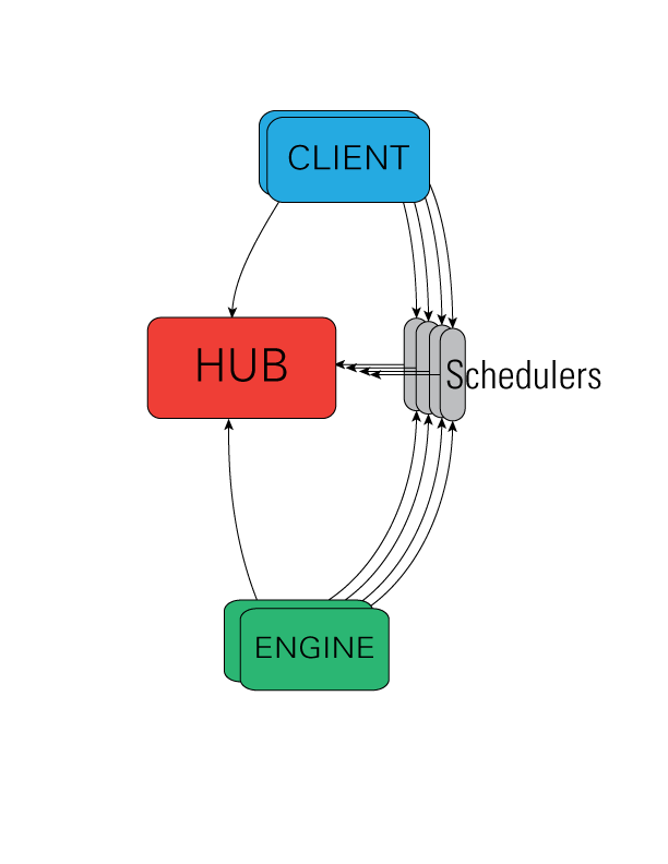 ipyparallel architecture